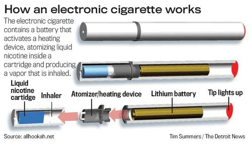 Image result for images of e cigarettes